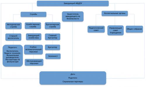 Структура управления МБДОУ